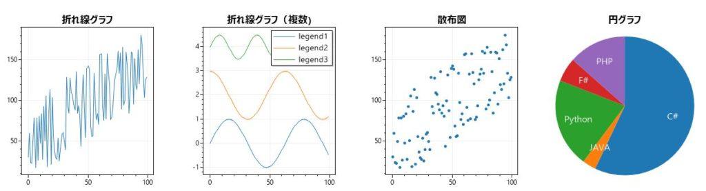 折れ線グラフ、散布図、円グラフ、棒グラフ、積み上げ、レーダー、箱ひげ、回帰、ヒストグラフ